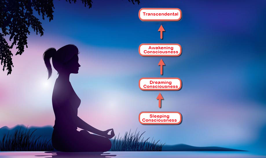 Higher consciousness activism program to realize the fourth stage, the Turiya